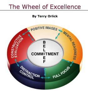 wheel of excellence